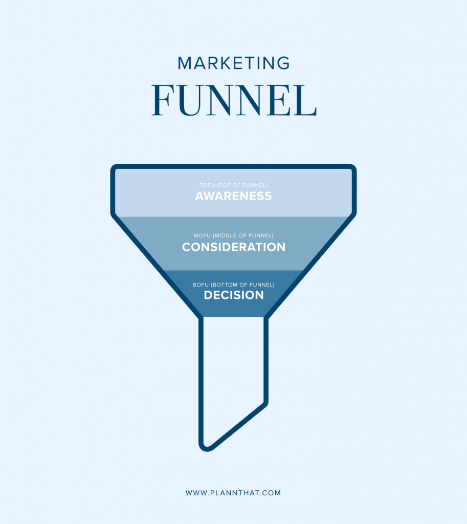 B2B marketing tip 1: Produce targeted B2B content for each stage of the funnel
