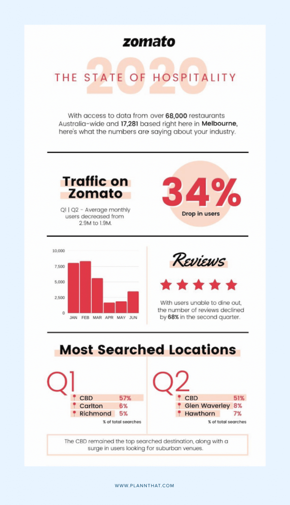 Pull out meaningful stats to create helpful infographics