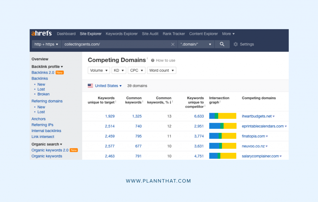 Identify your five biggest competitors